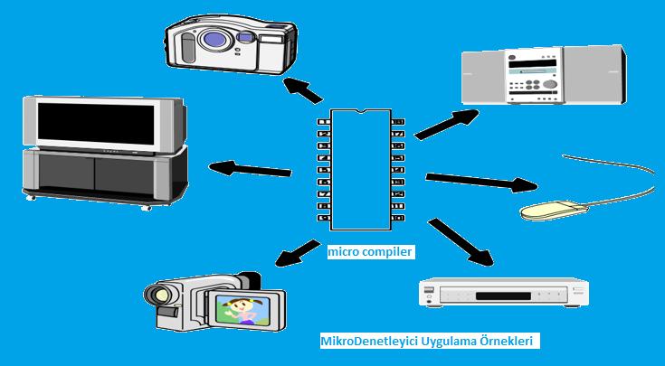 Mikrodenetleyici uygulama örnekleri